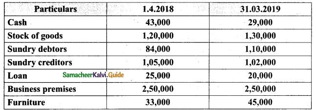 Tamil Nadu 12th Accountancy Model Question Paper 1 English Medium 17