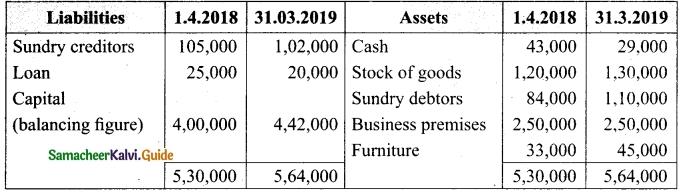 Tamil Nadu 12th Accountancy Model Question Paper 1 English Medium 18