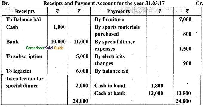 Tamil Nadu 12th Accountancy Model Question Paper 1 English Medium 22