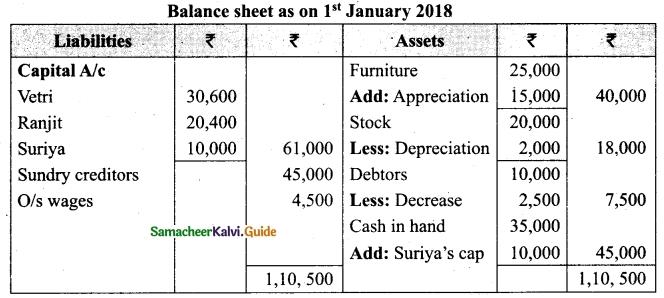 Tamil Nadu 12th Accountancy Model Question Paper 1 English Medium 33