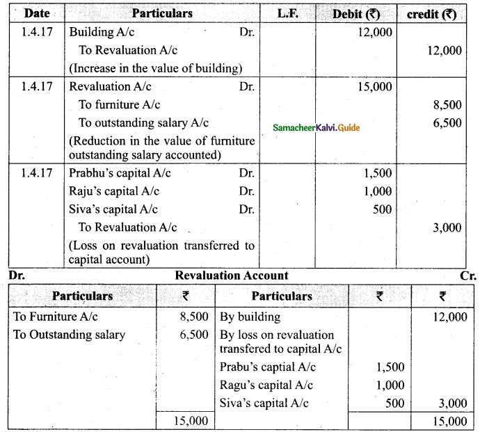 Tamil Nadu 12th Accountancy Model Question Paper 1 English Medium 34