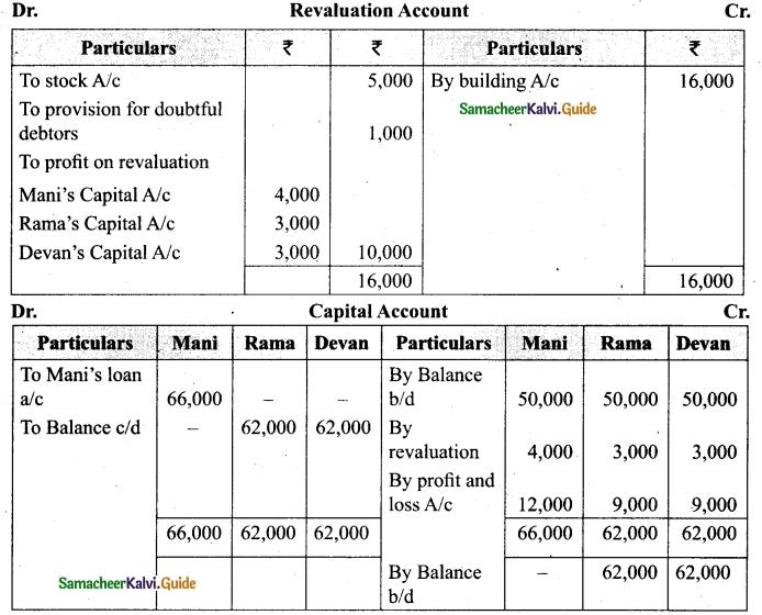 Tamil Nadu 12th Accountancy Model Question Paper 1 English Medium 36