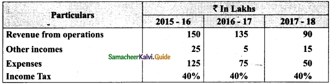 Tamil Nadu 12th Accountancy Model Question Paper 1 English Medium 39