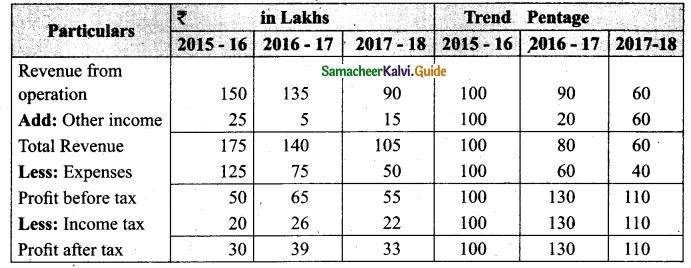 Tamil Nadu 12th Accountancy Model Question Paper 1 English Medium 40