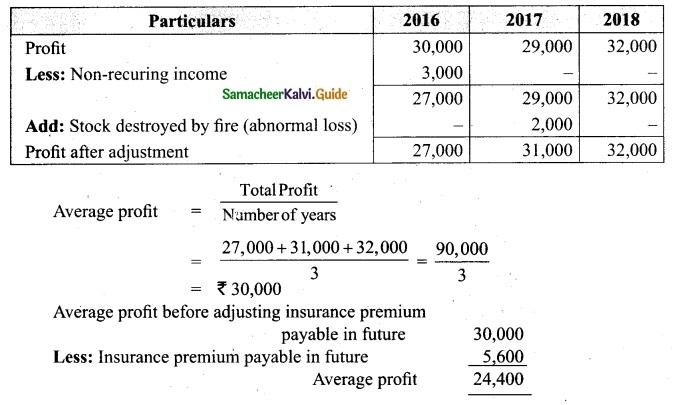 Tamil Nadu 12th Accountancy Model Question Paper 1 English Medium 8