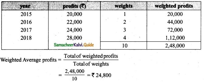 Tamil Nadu 12th Accountancy Model Question Paper 2 English Medium 13