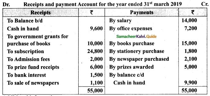 Tamil Nadu 12th Accountancy Model Question Paper 2 English Medium 25