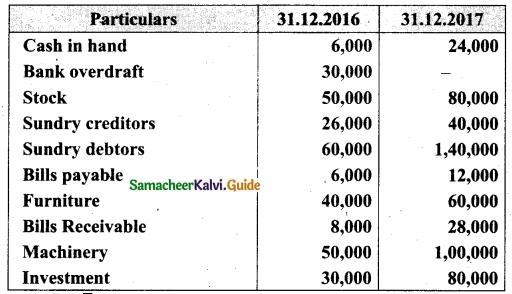 Tamil Nadu 12th Accountancy Model Question Paper 2 English Medium 28