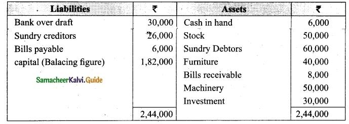Tamil Nadu 12th Accountancy Model Question Paper 2 English Medium 29