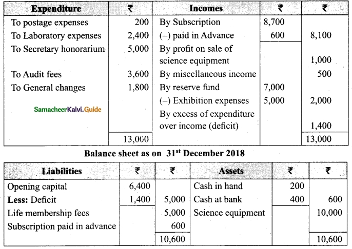 Tamil Nadu 12th Accountancy Model Question Paper 2 English Medium 32