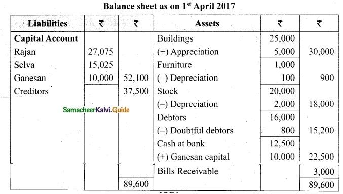 Tamil Nadu 12th Accountancy Model Question Paper 2 English Medium 42