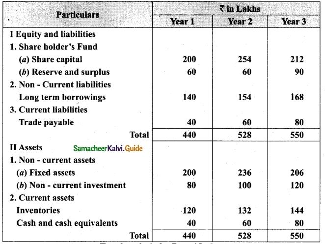 Tamil Nadu 12th Accountancy Model Question Paper 2 English Medium 50