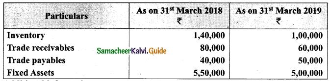 Tamil Nadu 12th Accountancy Model Question Paper 2 English Medium 52