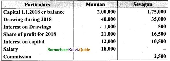 Tamil Nadu 12th Accountancy Model Question Paper 3 English Medium 12