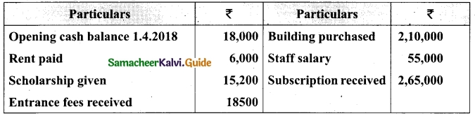 Tamil Nadu 12th Accountancy Model Question Paper 3 English Medium 2