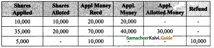 Tamil Nadu 12th Accountancy Model Question Paper 3 English Medium 43