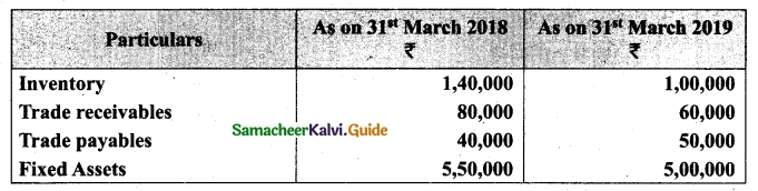 Tamil Nadu 12th Accountancy Model Question Paper 3 English Medium 48