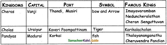 Samacheer Kalvi 4th Social Science Guide Term 1 Chapter 1 Kingdoms of Rivers 1