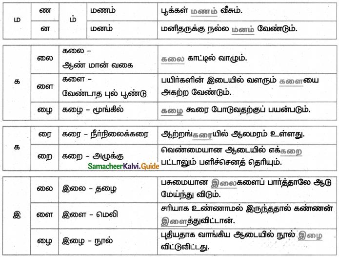 Samacheer Kalvi 4th Tamil Guide Chapter 18 வேலைக்கேற்ற கூலி 4
