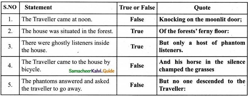 Samacheer Kalvi 7th English Guide Term 1 Poem Chapter 2 The Listeners 8