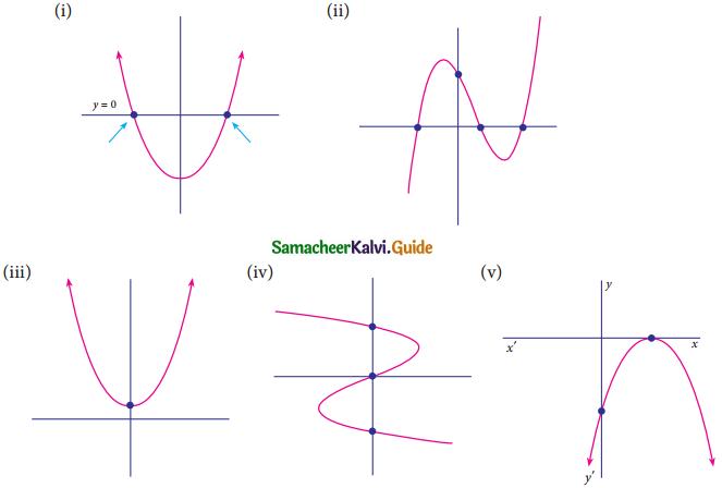 Samacheer Kalvi 9th Maths Guide Chapter 3 Algebra Ex 3.2 4