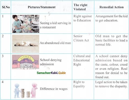 Samacheer Kalvi 9th Social Science Guide Civics Chapter 3 Human Rights