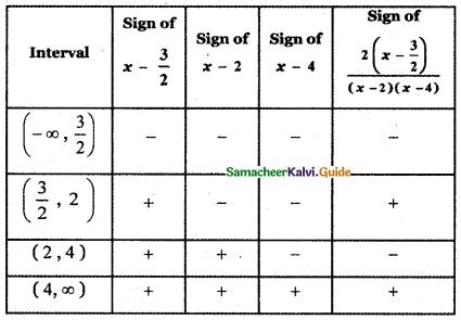 Samacheer Kalvi 11th Maths Guide Chapter 2 Basic Algebra Ex 2.8 10