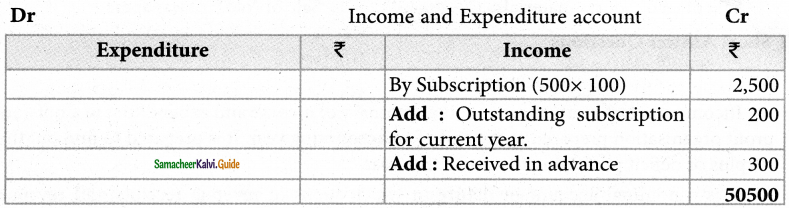 Samacheer Kalvi 12th Accountancy Guide Chapter 2 Accounts of Not-For-Profit Organisation 1