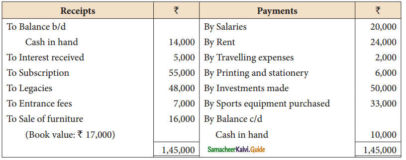 Samacheer Kalvi 12th Accountancy Guide Chapter 2 Accounts of Not-For-Profit Organisation 17
