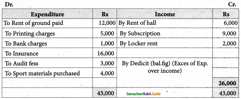 Samacheer Kalvi 12th Accountancy Guide Chapter 2 Accounts of Not-For-Profit Organisation 21