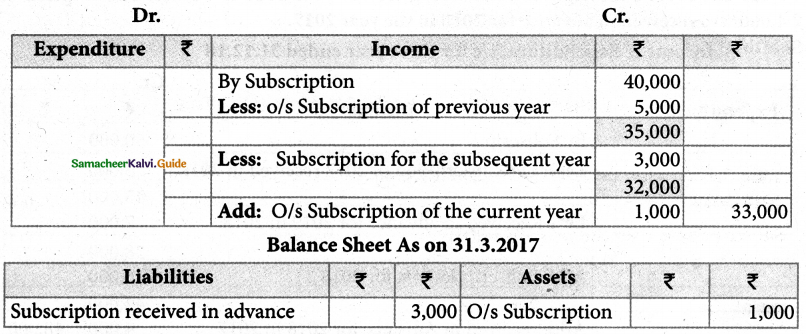 Samacheer Kalvi 12th Accountancy Guide Chapter 2 Accounts of Not-For-Profit Organisation 27