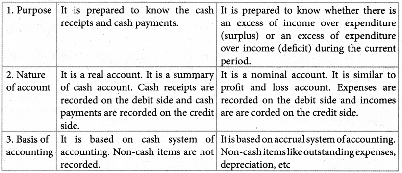 Samacheer Kalvi 12th Accountancy Guide Chapter 2 Accounts of Not-For-Profit Organisation 3