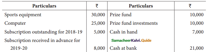 Samacheer Kalvi 12th Accountancy Guide Chapter 2 Accounts of Not-For-Profit Organisation 38