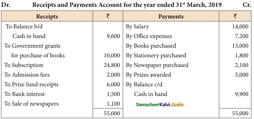 Samacheer Kalvi 12th Accountancy Guide Chapter 2 Accounts of Not-For-Profit Organisation 44