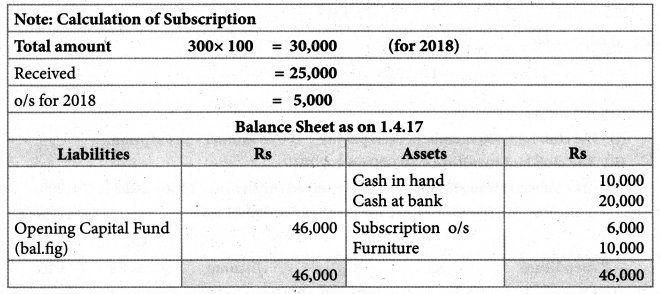 Samacheer Kalvi 12th Accountancy Guide Chapter 2 Accounts of Not-For-Profit Organisation 51