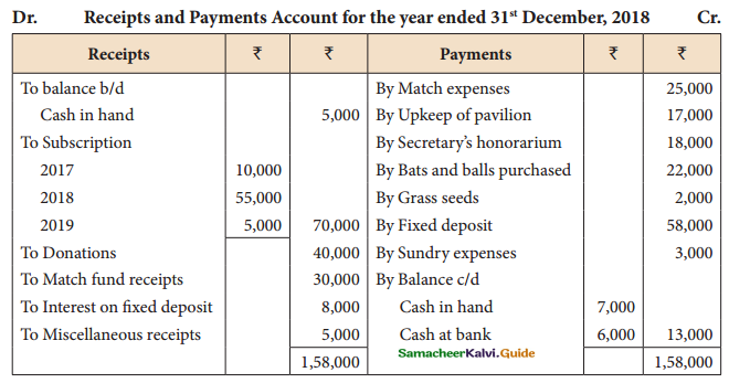Samacheer Kalvi 12th Accountancy Guide Chapter 2 Accounts of Not-For-Profit Organisation 52