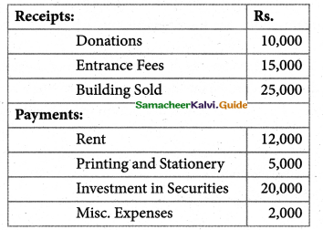 Samacheer Kalvi 12th Accountancy Guide Chapter 2 Accounts of Not-For-Profit Organisation 55