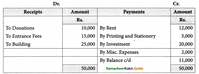 Samacheer Kalvi 12th Accountancy Guide Chapter 2 Accounts of Not-For-Profit Organisation 56