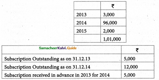 Samacheer Kalvi 12th Accountancy Guide Chapter 2 Accounts of Not-For-Profit Organisation 58