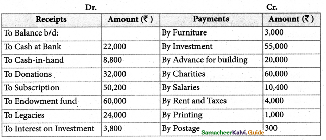 Samacheer Kalvi 12th Accountancy Guide Chapter 2 Accounts of Not-For-Profit Organisation 59