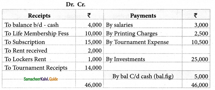 Samacheer Kalvi 12th Accountancy Guide Chapter 2 Accounts of Not-For-Profit Organisation 6