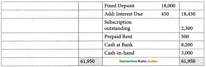 Samacheer Kalvi 12th Accountancy Guide Chapter 2 Accounts of Not-For-Profit Organisation 67