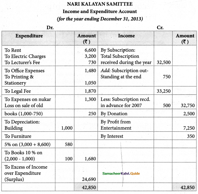 Samacheer Kalvi 12th Accountancy Guide Chapter 2 Accounts of Not-For-Profit Organisation 69