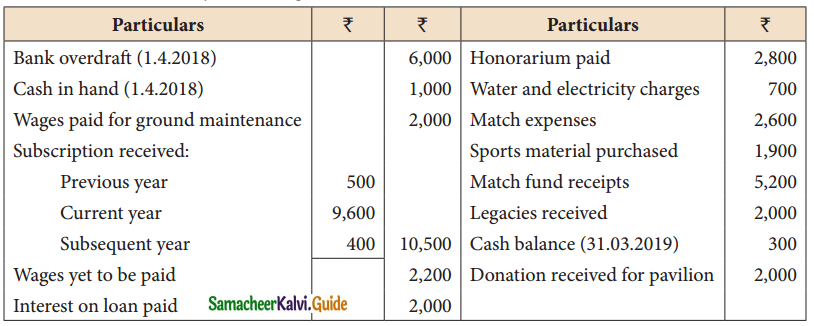 Samacheer Kalvi 12th Accountancy Guide Chapter 2 Accounts of Not-For-Profit Organisation 7