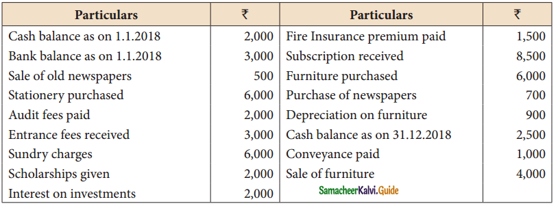 Samacheer Kalvi 12th Accountancy Guide Chapter 2 Accounts of Not-For-Profit Organisation 9