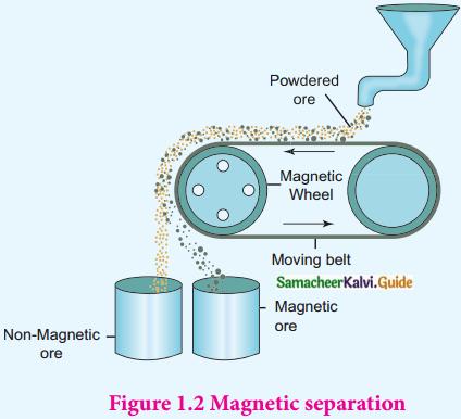 Samacheer Kalvi 12th Chemistry Guide Chapter 1 Metallurgy 6