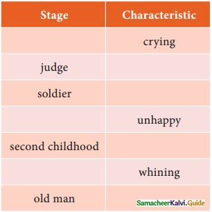 Samacheer Kalvi 12th English Guide Poem 3 All The World's A Stage 4