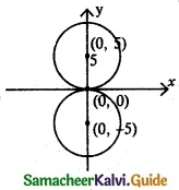 Samacheer Kalvi 12th Maths Guide Chapter 5 Two Dimensional Analytical Geometry - II Ex 5.1 1