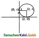 Samacheer Kalvi 12th Maths Guide Chapter 5 Two Dimensional Analytical Geometry - II Ex 5.1 2