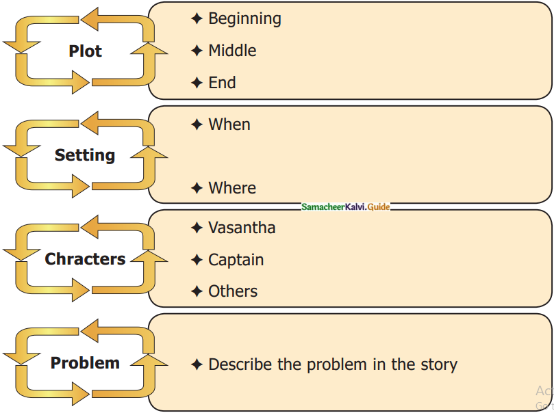 Samacheer Kalvi 7th English Guide Term 3 Supplementary Chapter 2 Man Overboard 1